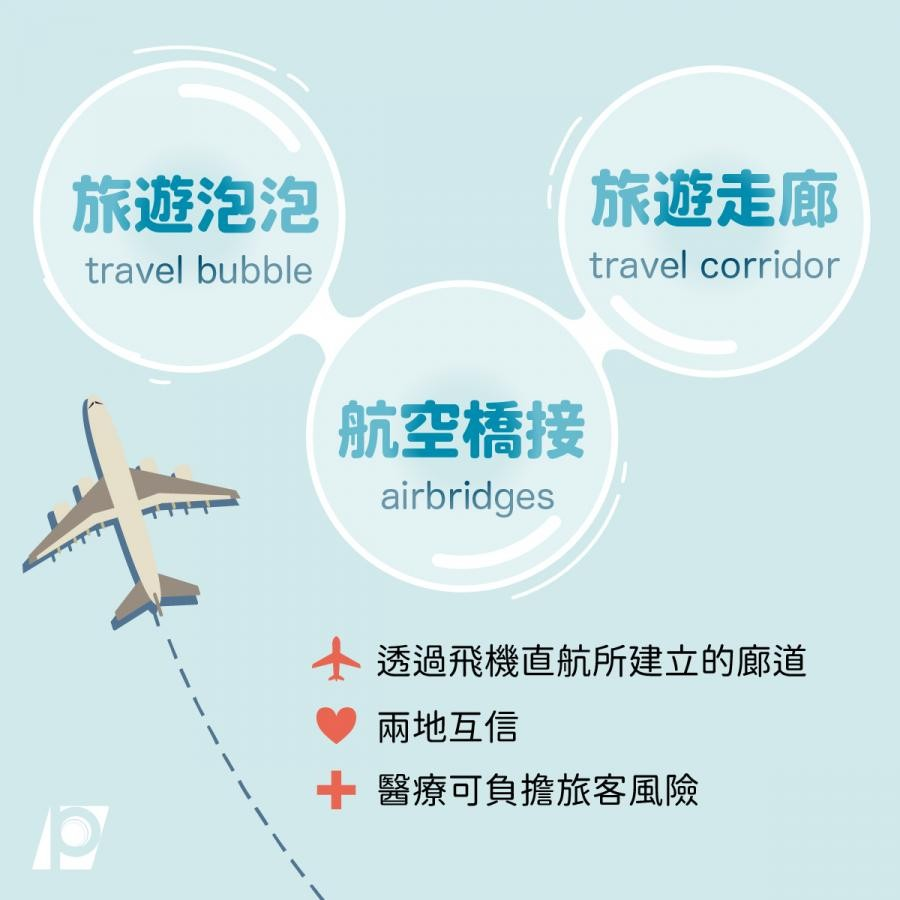 入出境旅客創歷年最低 今年人數將更不樂觀 2021年觀光業培訓及補助計畫均已研議